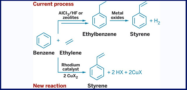The synthesis of styrene